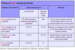 090115_digitimes_solarcell_prices